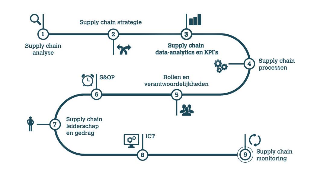 Supply Chain Optimalisatie model | BLMC