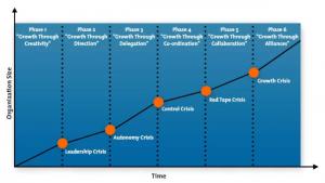 Zo doorbreek je alle 6 groeifasen van Greiner