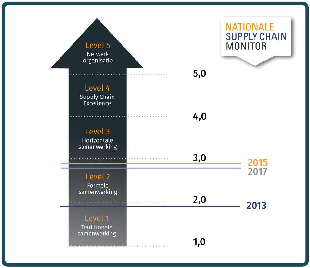 NSCM 2017 scm niveau in Nederland