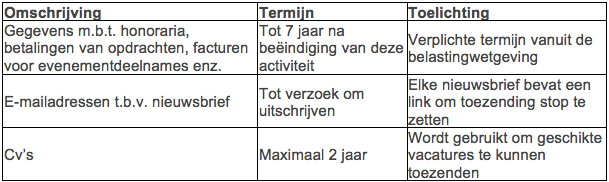 tabel gegevens bewaring blmc