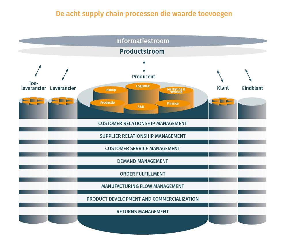 De 8 supply chain processen die waarde toevoegen